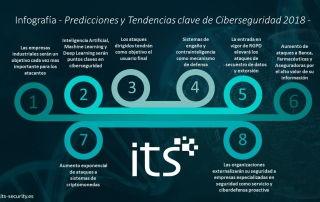 Predicciones y tendencias de ciber seguridad para 2018