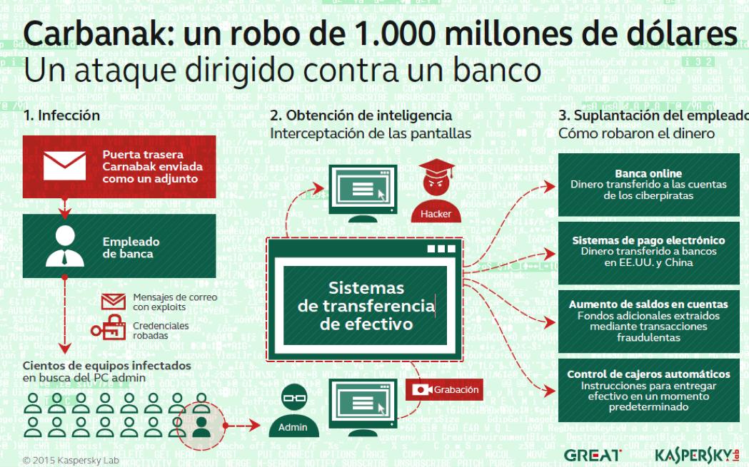 Carbanak roba 1.000 millones de dólares de 100 instituciones financieras incluyendo España